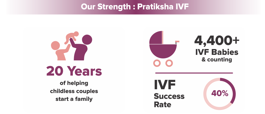 Home7 – Our Strength: Pratiksha IVF v2